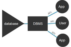 Ipad Ii: Advances In Distributed Data Base Management For Cad/cam - image 5