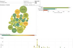 Portfolio for Data Visulization, Data Analysis, BI