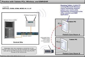 Portfolio for Medical Practice Wireless Patient Care