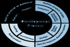 Portfolio for Programming: Complex Solves Problems