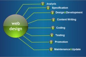 Portfolio for Web Development