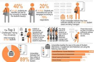 Portfolio for Infographic
