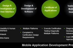 Portfolio for Software Applications development