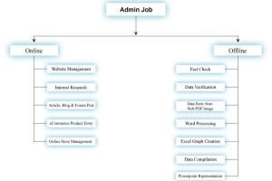 Portfolio for Bulk Mailings & Lists
