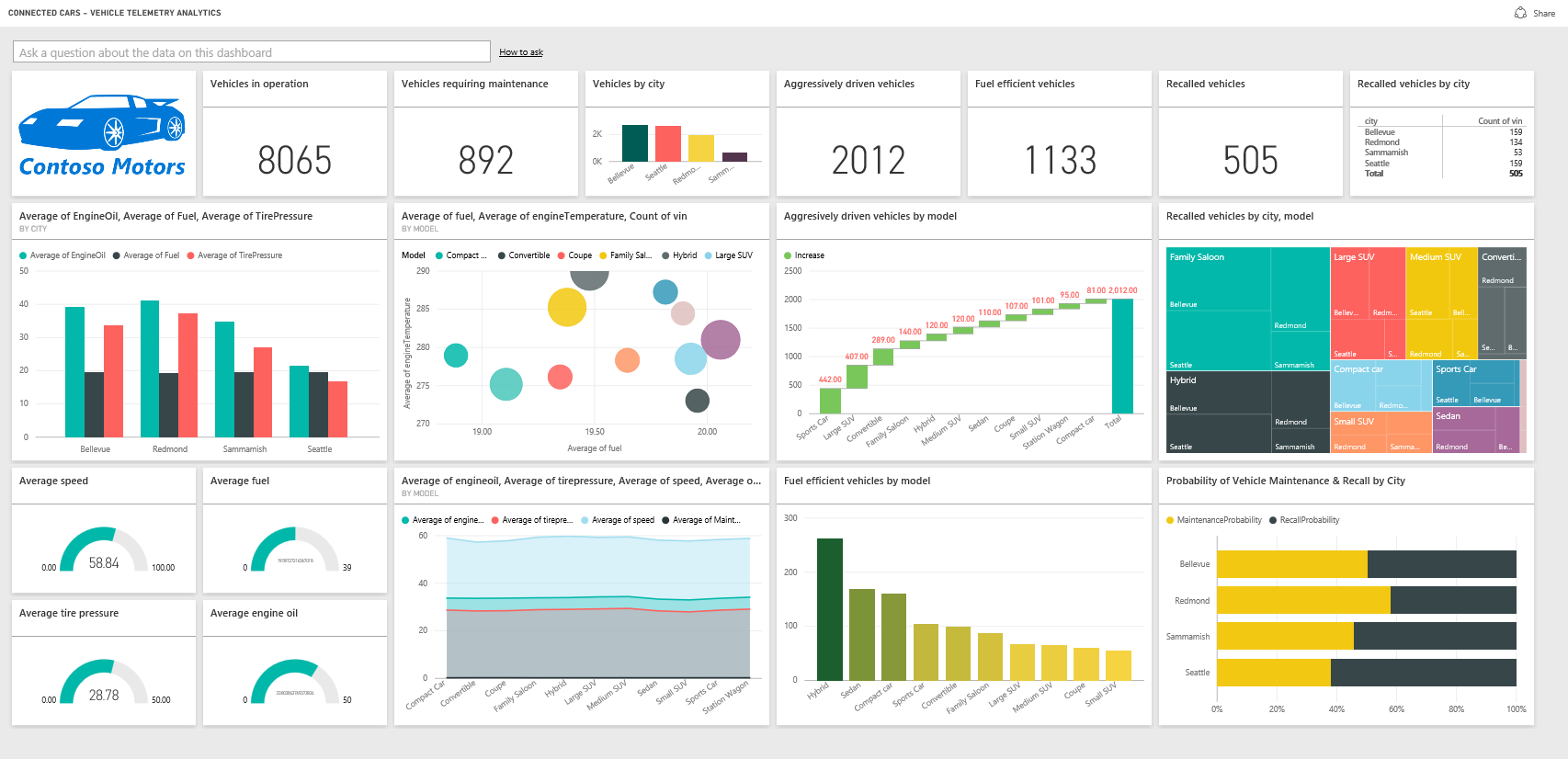 Power BI Reports and Dashboards by Josh Lorg 488375