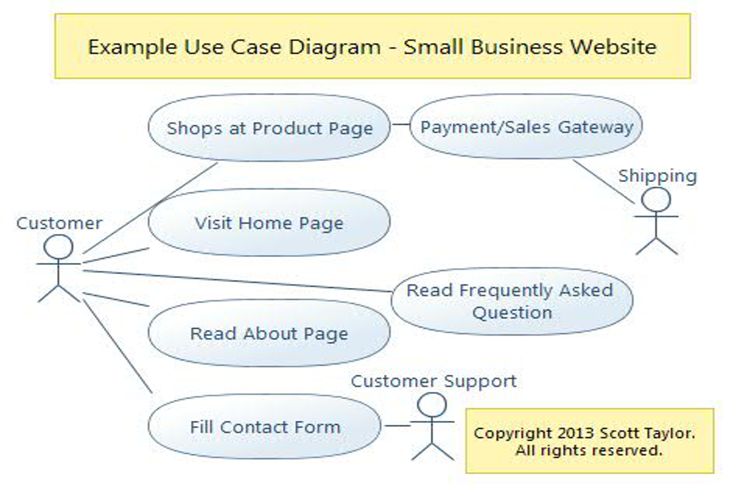 Uml modeling use case diagram by novelterms freelancer on guru related services ccuart Image collections