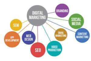 Portfolio for Google Adwords & Lead Generation