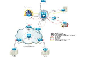 Portfolio for Routers, Firewalls & Security