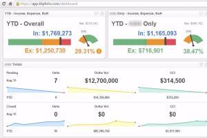 Portfolio for KlipFolio Dashboards and Data Management