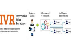 VOIP Dialer , IVR Development