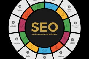 Portfolio for Search Engine Optimization On & Off Page