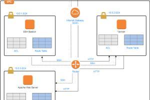 Portfolio for Amazon Web Services based Development
