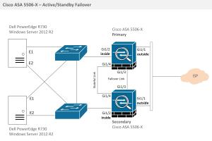 Portfolio for Cisco CCIE Network Engineer