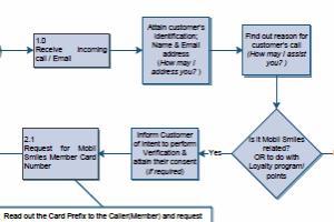 Portfolio for Business Process Design & Automation