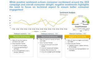 Portfolio for Social Media Analytics