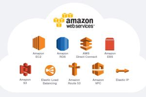 Portfolio for AWS integrations