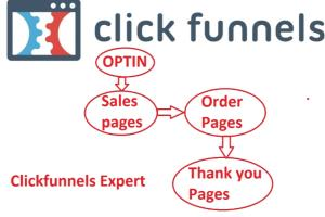 Portfolio for I will be your click funnels virtual ass