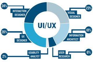 Portfolio for UI Design and UX Engineering