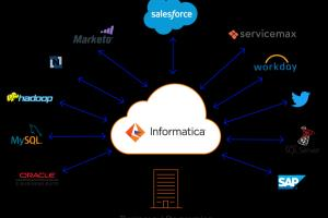 Portfolio for Informatica Development