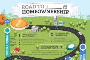 Infographic -  Road to Homeownership