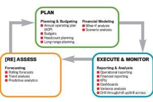 Portfolio for FINANCIAL PLANNING & ANALYSIS