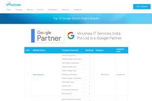 Portfolio for SEO,SMO & Adwords Certified Agency