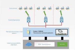 Portfolio for Cloud Computing (SaaS, PaaS, IaaS)
