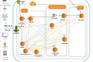 Portfolio for DevOps Engineer / System Administrator