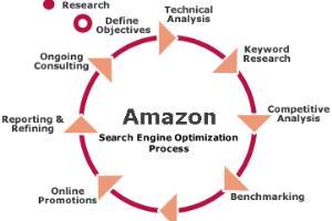 Portfolio for Amazon SEO expart.