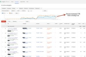 Structure Adwords Campaign