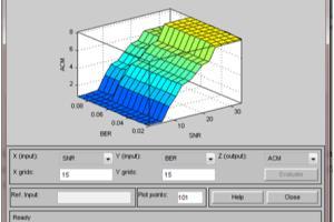 Portfolio for MATLAB programming, simulink, DIP, DSP