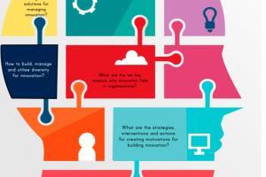 Portfolio for Strategy, Experience,