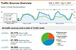 Portfolio for Google Analytics Report