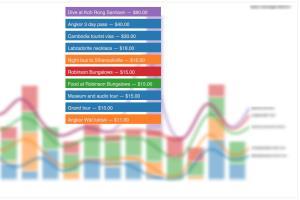 Portfolio for Data Analysis and Visualization