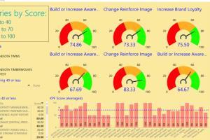 Portfolio for Business Intelligence systems (Power BI)