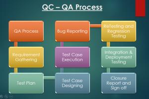 Portfolio for QA / QC - Testing Services