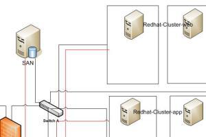 Portfolio for Apache solutions/ administration