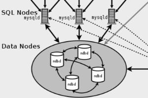 Portfolio for Mysql DBA