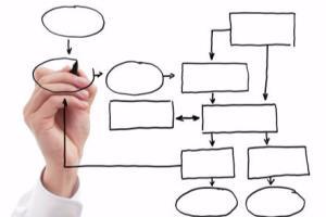 Portfolio for Professional Flowchart / Process Map