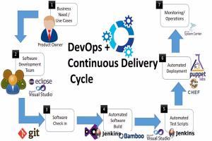 Portfolio for DevOps Automation/System Adminstration
