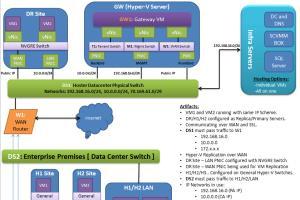 Portfolio for Microsoft MVP, Hyper-V, Microsoft Azure