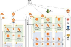 Portfolio for Professional AWS Architect & DevOps