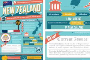 Portfolio for Infographics