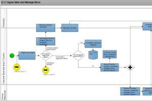 Portfolio for Flowchart, Org Charts, Workflow Diagrams