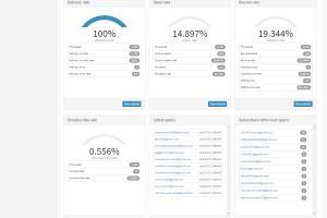 Portfolio for Email Marketing or bulk mailing