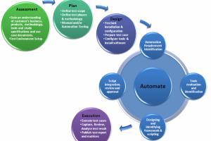 Portfolio for Testing & QA Services