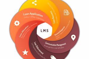 Portfolio for Loan Management System, ERP,MIcrosoft GP