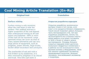 Portfolio for Translation English to Russian