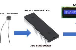 Portfolio for Embedded Computer Systems Design