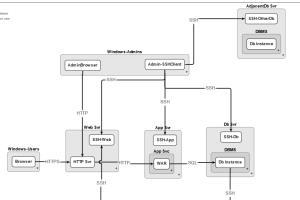 HTML, Gojs Library, Programming & Dev Freelancers - Guru